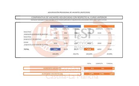 FESP UGT Enseñanza CLM INFORMA: Aumenta el número de vacantes asignadas.