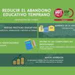FeSP-UGT plantea un conjunto de propuestas para combatir el abandono escolar temprano