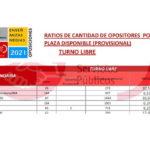 #UGToposicionesEEMMclm2021 – Ratios opositor/plaza provisional por especialidad (admitidos y excluidos provisional)