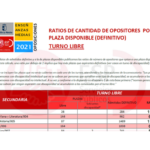 #UGToposicionesEEMMclm2021 – Ratios opositor/plaza DEFINITIVA por especialidad (admitidos y excluidos definitivo)