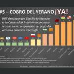 INTERIN@S – COBRO DEL VERANO YA! – UGT denuncia que Castilla-La Mancha es la Comunidad Autónoma con mayor retraso en la recuperación del pago del verano a docentes interin@s